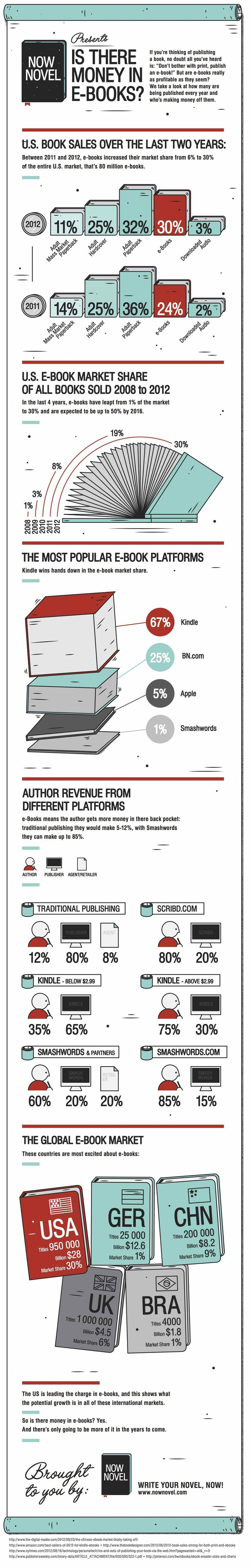 Is There Money In Ebooks? (infographic)