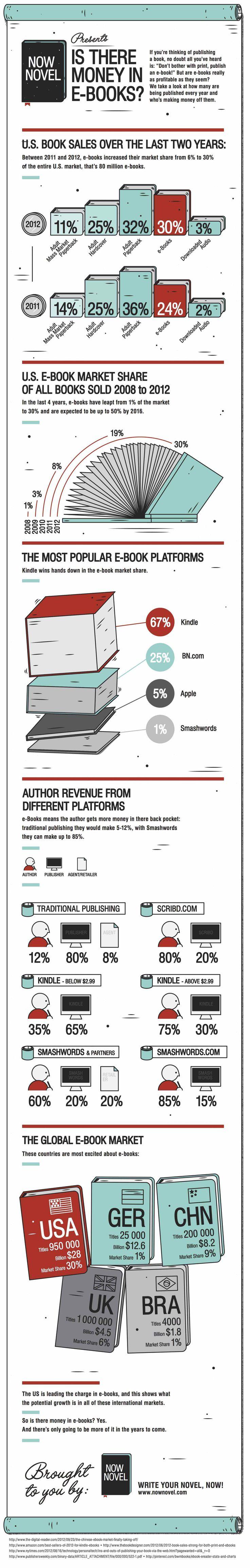 Is there money in eBooks? http://www.nownovel.com/blog/wp-content/uploads/2013/04/NowNovel_eBook13.jpg