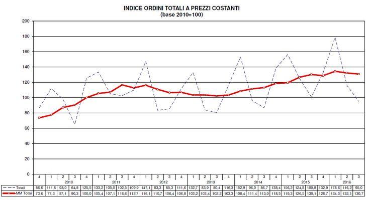 Nel terzo trimestre 2016, l'indice degli ordini di macchine utensili, elaborato dal Centro Studi di UCIMU, ha registrato un calo del 5,8%.