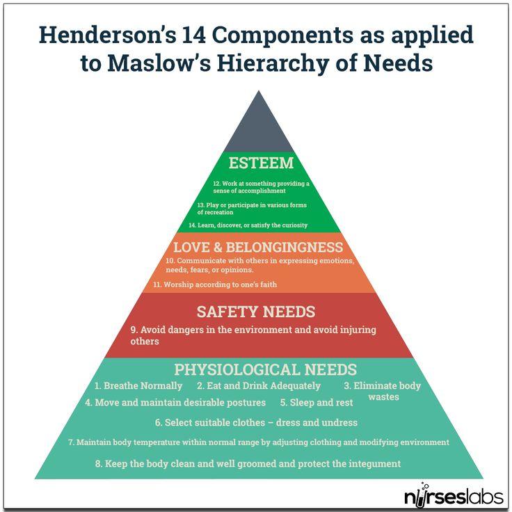 Virginia Henderson - Nursing Need Theory - Nurseslabs