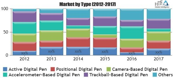Digital Pens Market Analysis by Type (Active Digital Pen), by Application (Education, Billing), and Leading Key players (Sony, Wacom)