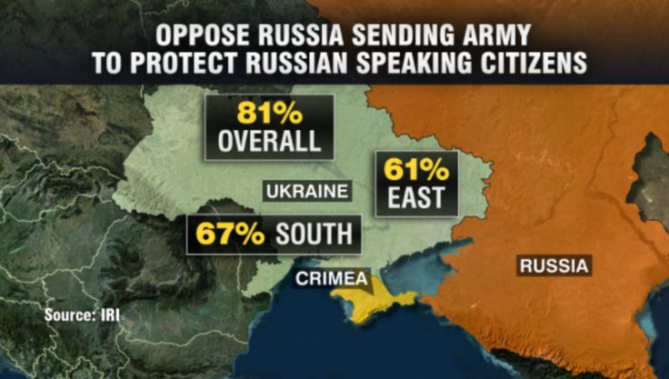 Christiane Amanpour @Christiane Amanpour ~ Everywhere in Ukraine, inc south + east, majorities oppose Russian intervention to protect Russian-speaking citizens (mid April, 14)