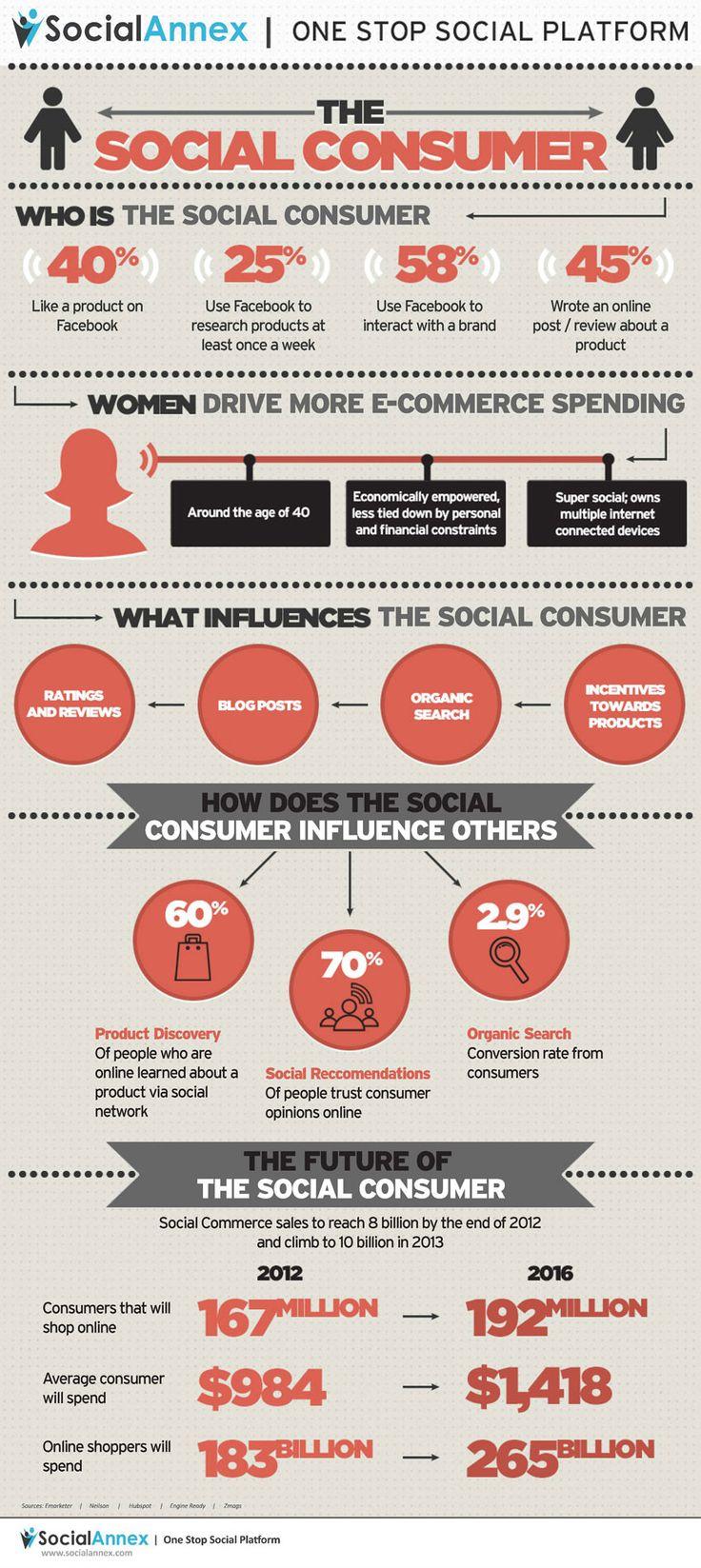 Social Annex - Social Consumer Infographic ... #SocialConsumer #SocialMedia #Retail #Infographic