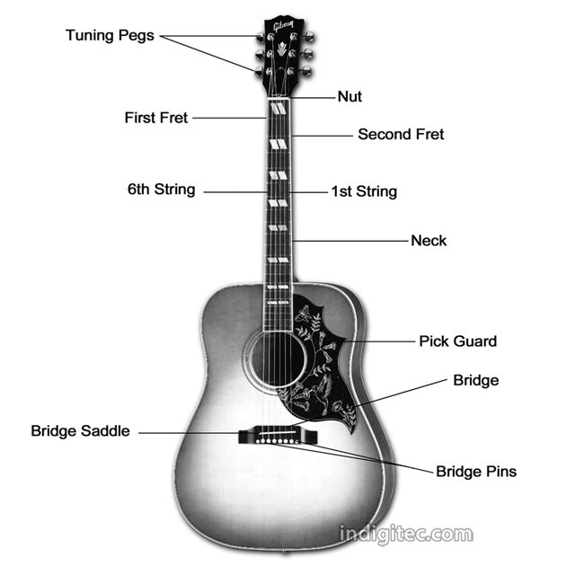 97 best images about guitar on pinterest sheet music violin sheet music and note. Black Bedroom Furniture Sets. Home Design Ideas