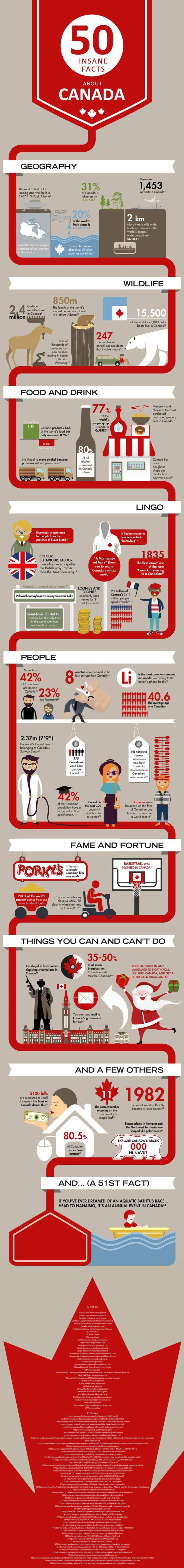 50 Interesting Facts About Canada - Travel Infographic. Topic: Canadian people, country statistics, geography and culture.