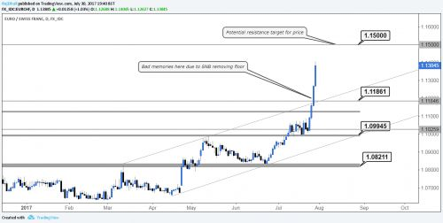 FX Week Ahead: Is The Swiss National Bank At It Again? http://betiforexcom.livejournal.com/27042003.html  FX Week Ahead, by Shant Movsesian and Rajan Dhall MSTA of fxdaily.co.uk Is the SNB at it again? EURO-phoria takes off as longer term investors get the nod. Having focused on the USD in recent weeks, and how the market has rounded on the greenback 'en ...The post FX Week Ahead: Is The Swiss National Bank At It Again? appeared first on crude-oil.news.The post FX Week Ahead: Is The Swiss…