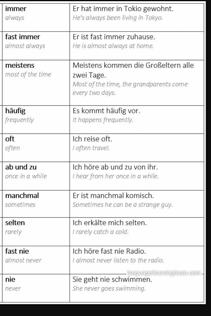 1680 best Almanca images on Pinterest | Learn german, German ...