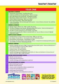 Essay on the Australian Science Curriculum