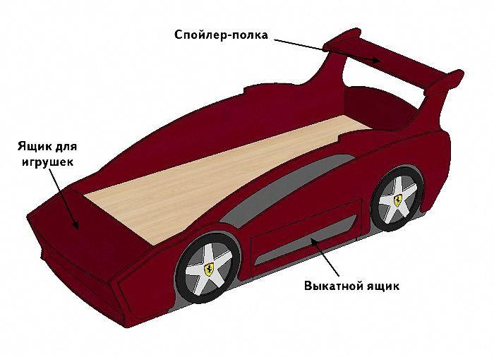 Кровать машина своими руками, описание проекта