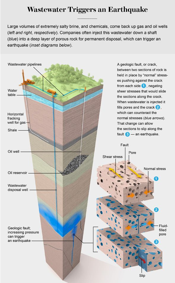 United States Geological Survey confirms it: Fracking causes earthquakes 3/31/16 The physical process by which fracking waste injection triggers earthquakes. Image credit: Illustration by Bryan Christie, via Scientific American