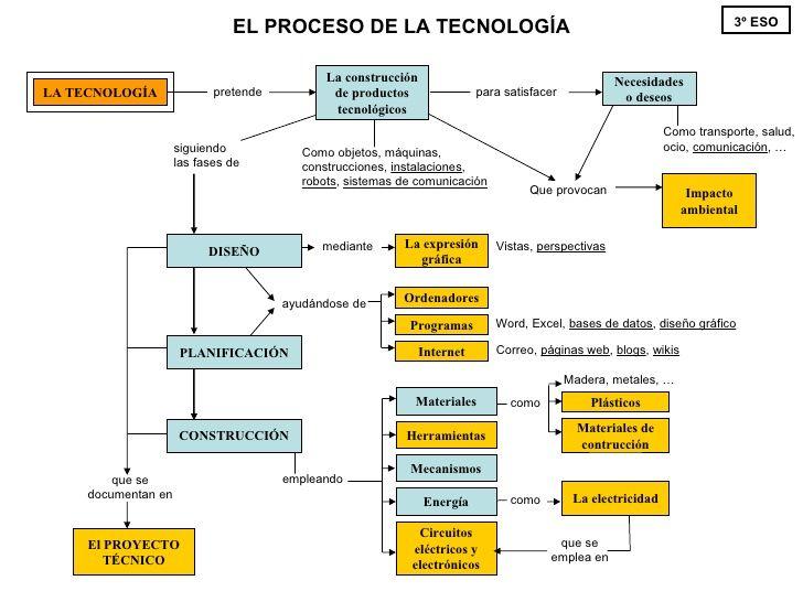 La construcción de productos tecnológicos LA TECNOLOGÍA pretende siguiendo las fases de El PROYECTO TÉCNICO.#tecnología #productos tecnología #mapa de conceptos