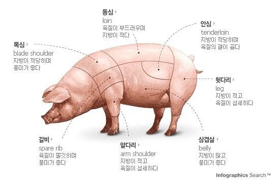 Yep, 삼겹살 is pretty much bacon.