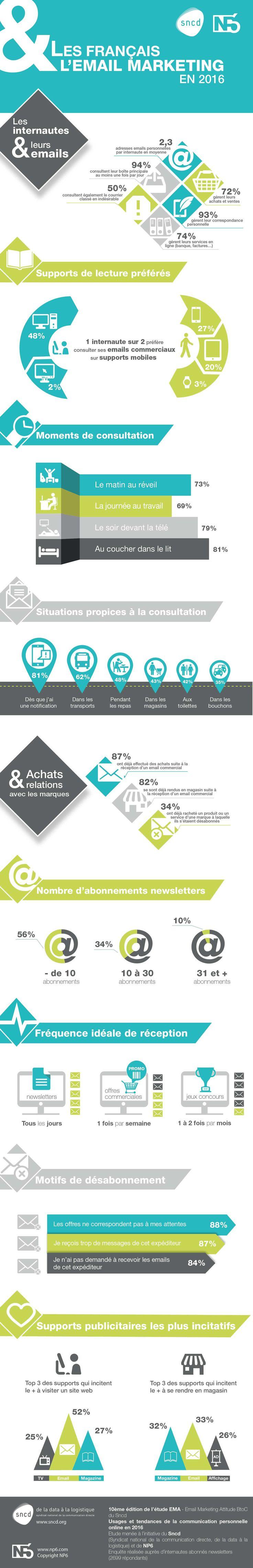 Infographie : Les Français et l'Email Marketing en 2016 !