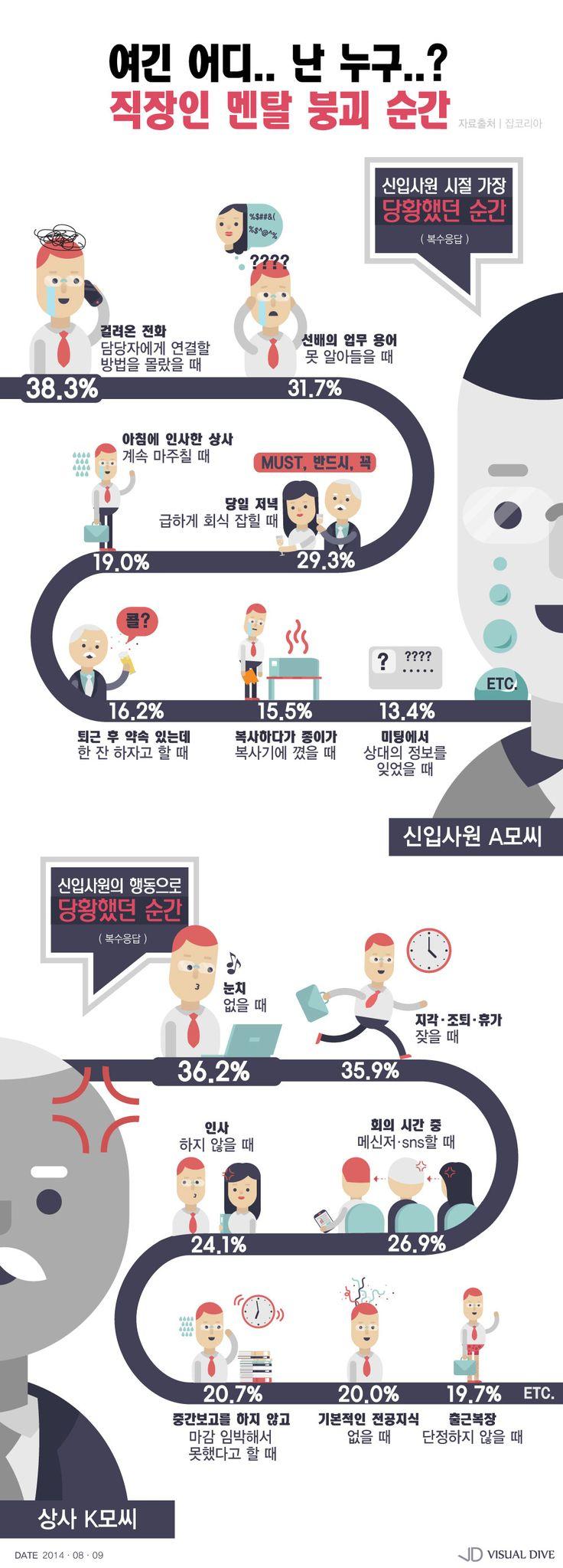 '여긴 어디? 난 누구?' 직장인 멘탈 붕괴 순간 [인포그래픽] #Employee / #Infographic ⓒ 비주얼다이브 무단 복사·전재·재배포 금지