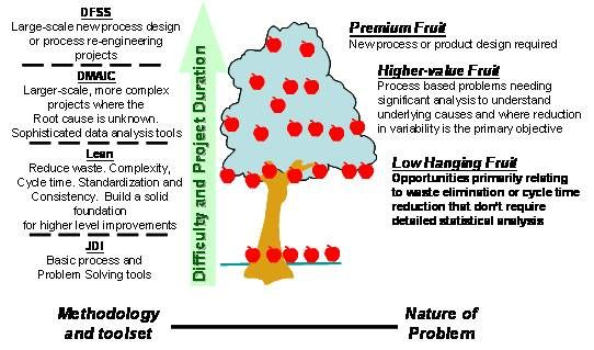 Problem solving tree ppt