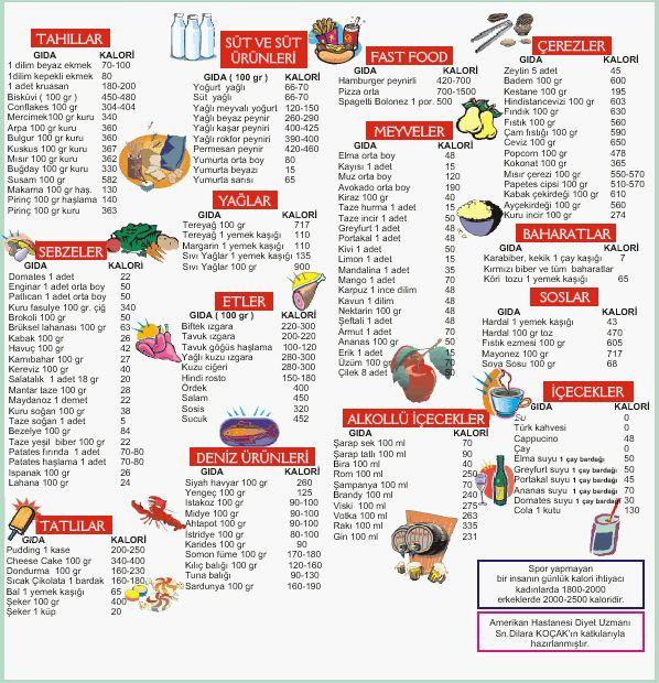 Kalori Tablosu (100 gram için) Hangi Yiyecek Kaç Kalori?  http://www.nedirozellikleri.com/kalori-tablosu-100-gram-icin-hangi-yiyecek-kac-kalori.html