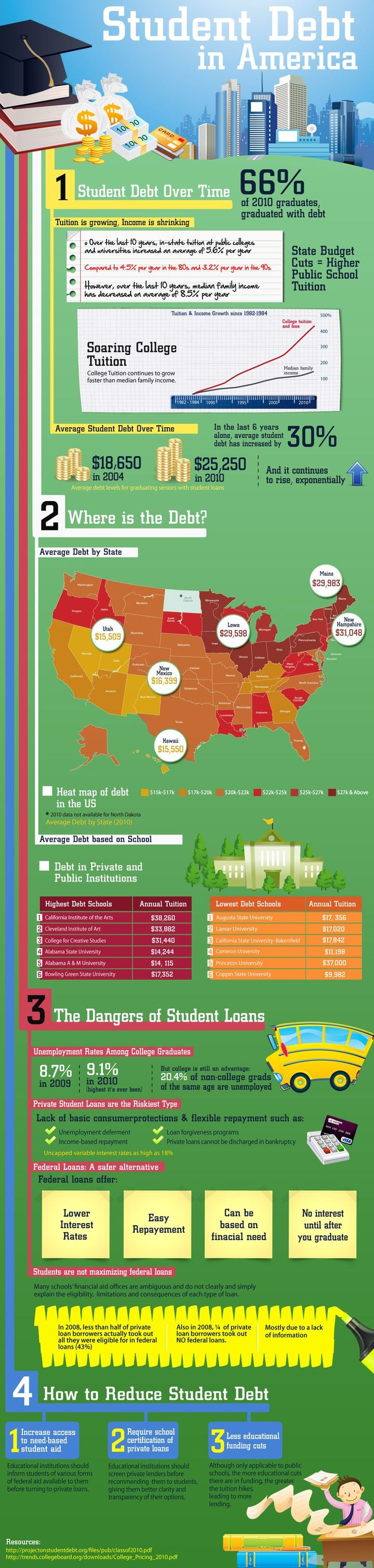 What Does Student Debt In America Look Like? #highered #infographic