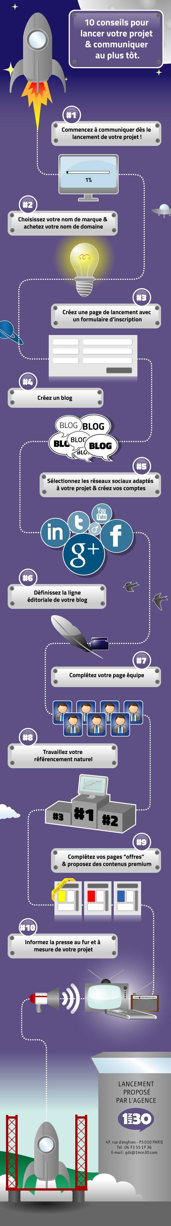 Top 10 des types d'infographies pour faire le buzz !