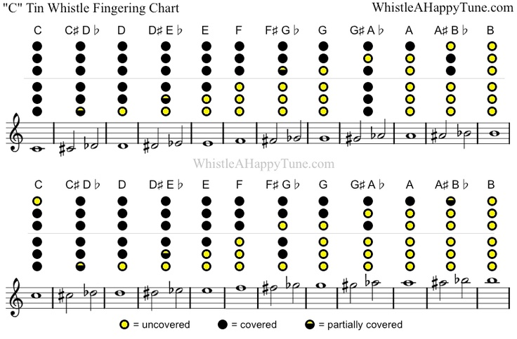 "Fingering Chart For ""C"" Whistle 