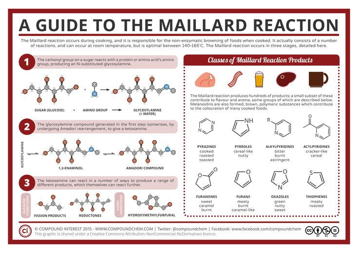 Food Chemistry - Maillard Reaction This is a process that takes place whenever you cook a range of foods – it's responsible for the flavours in cooked meat, fried onions, roasted coffee, and toasted bread. The reaction's name is a little deceptive, because it's really an umbrella term for a number of reactions that can produce a complex range of products. The main stages, and some of the different classes of products, are summarised in this graphic.