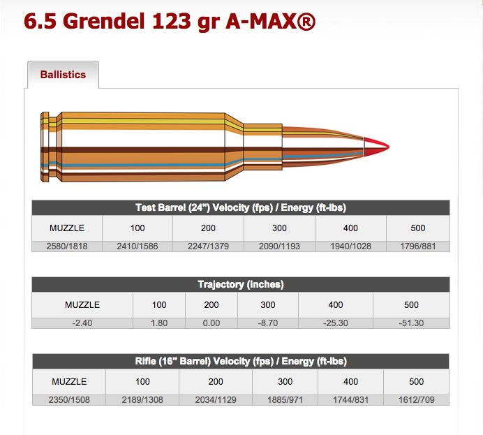 6.5 Grendel is an amazing round for the AR-15 platform ...