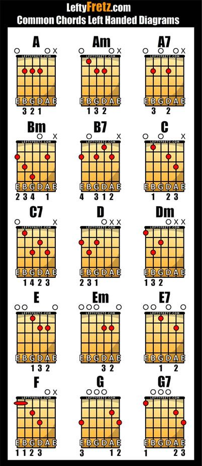 Acoustic Guitar Chords for Beginners | Give it a few seconds to load and see below for a quick explanation on ...
