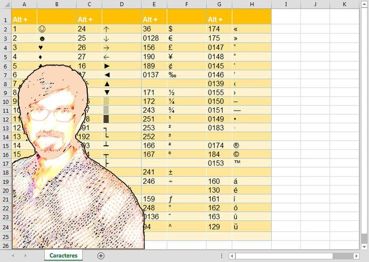 Este tutorial te muestra como utilizar la tecla ALT para introducir más de 280 caracteres ASCII de diversas monedas, fracciones, números ordinales y exponenciales; símbolos de marca registrada, copyright y trademark; elementos de dibujo, símbolos de música y baraja francesa; estilos variados de comillas auténticas; y letras con acentos agudo, circunflejo, grave, cedilla y diéresis.