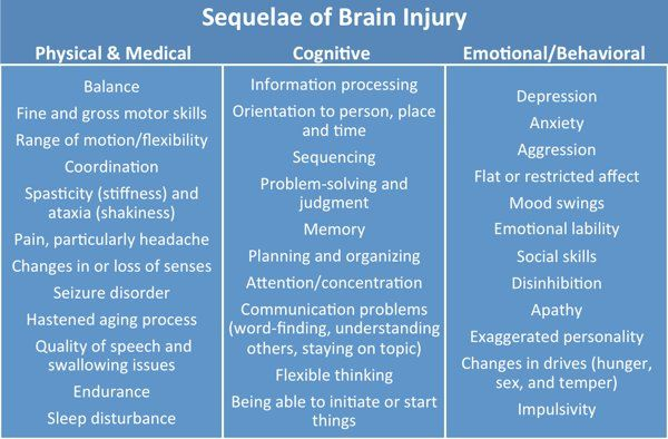 the major health issues of traumatic brain injury tbi and its treatments Learn more about brain damage, including traumatic brain injury  brain damage: symptoms, causes, treatments  traumatic brain injury (tbi).