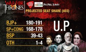India Today-Axis Survey Predicts #BJP on Top in #UttarPradesh; Top 10 Predictions .. #AssemblyElections