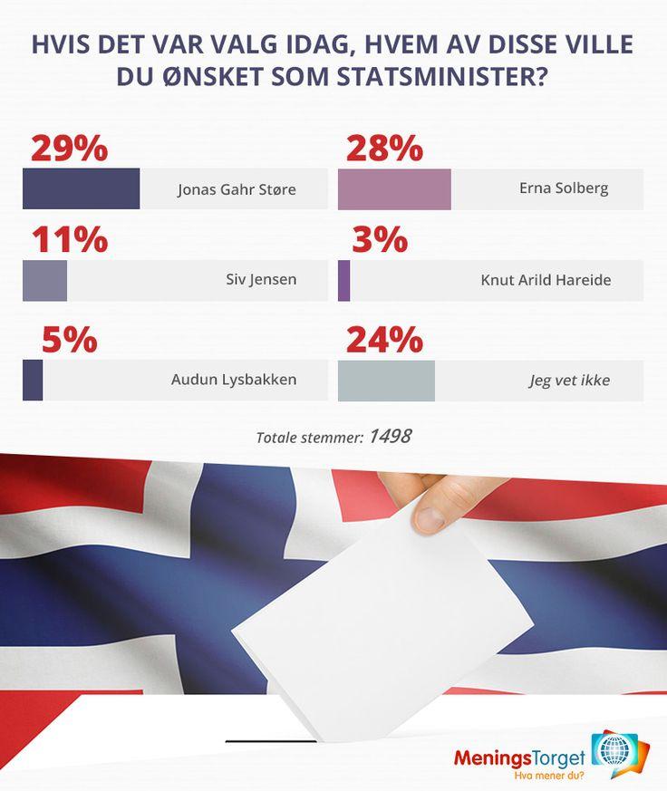 Hvem synes du skulle vært statsminister? Se vår spørreundersøkelse!!