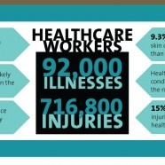 Work in healthcare or know someone who does?  Check out this infographic about healthcare employee illness and injury rates. http://www.puresafety.com/public/workingwell/?p=2309_source=feedburner_medium=email_campaign=Feed%3A+puresafety%2FWFTt+%28Working+Well%29#