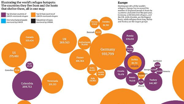 Refugee Statistics.