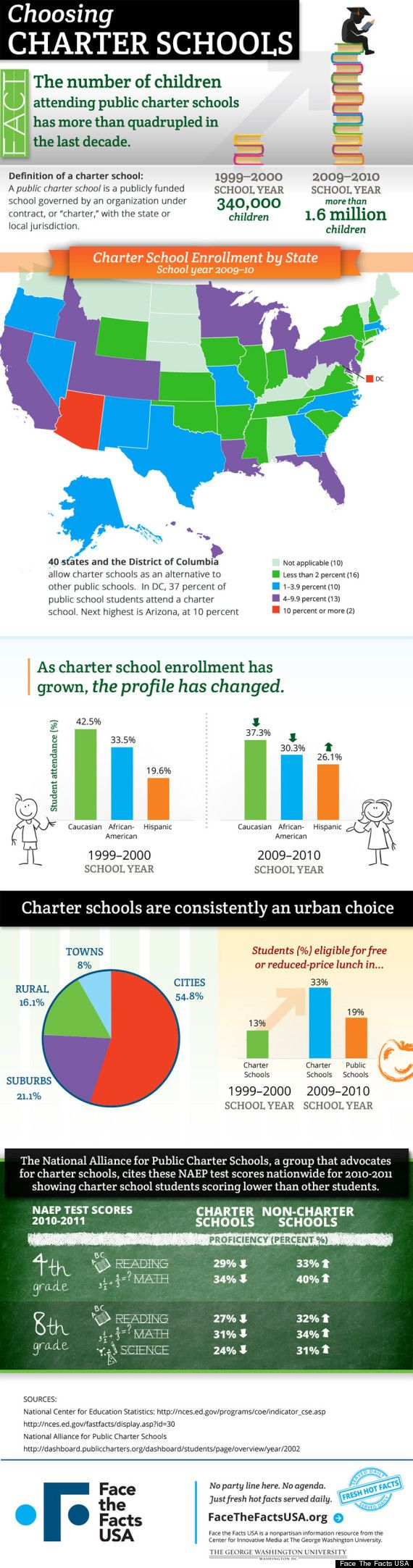 US children attending charter schools – publicly funded alternative schools run under contract – have more than quadrupled in 10 years. Their numbers have gone from 340,000 in 1999-2000 to more than 1.6 million in 2009-2010. Check out the test scores...