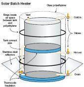 17 Best Ideas About Water Heating On Pinterest Biofuel