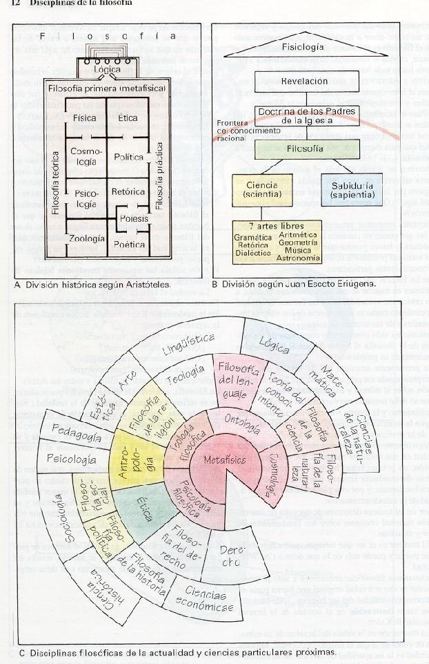 ATLAS FILOSOFIA: Aristoteles - Division del Conocimiento