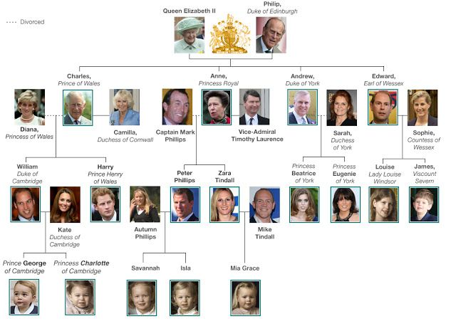 English    is    FUNtastic: The British Royal Family Tree - 2016