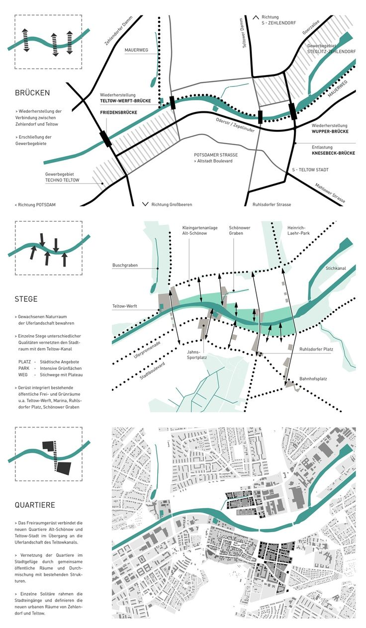 Concept of urban planning and design