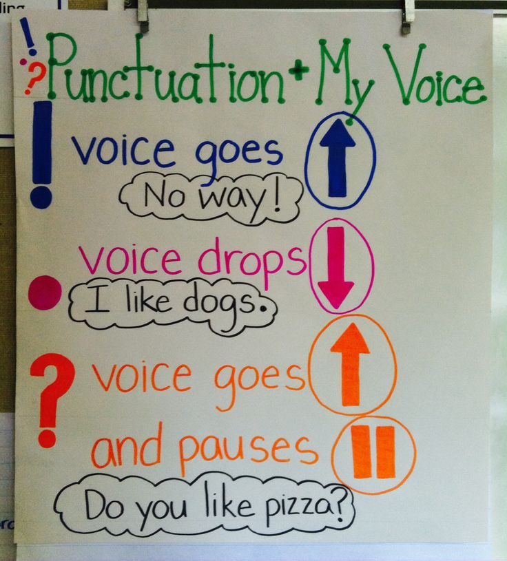 Punctuation + voice classroom anchor chart