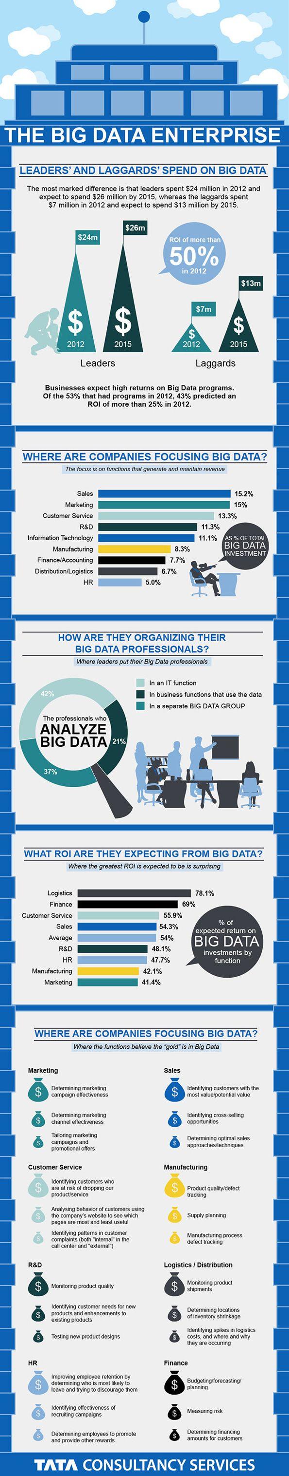 The Big Data Enterprise on www.business-on-line.fr