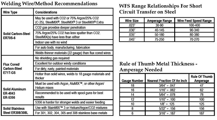 MIG Welding Wire Charts - Airgas.com