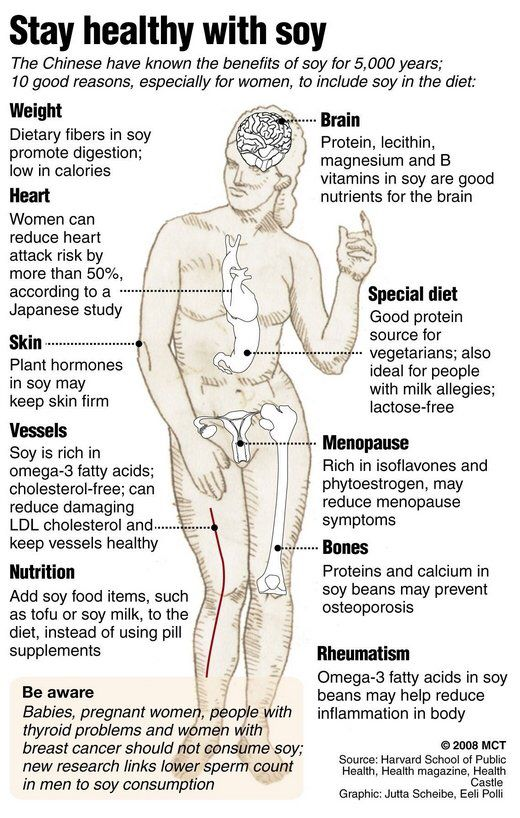 Soy milk benefits