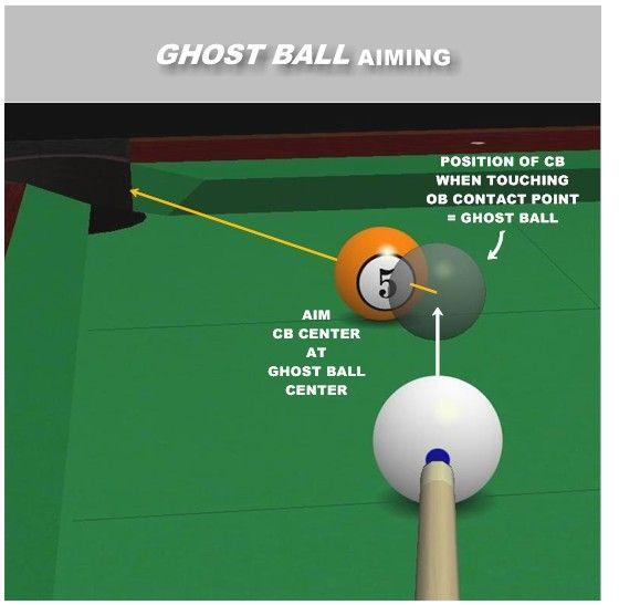 Ghost Ball Aiming Johnyjackson Board Pinterest
