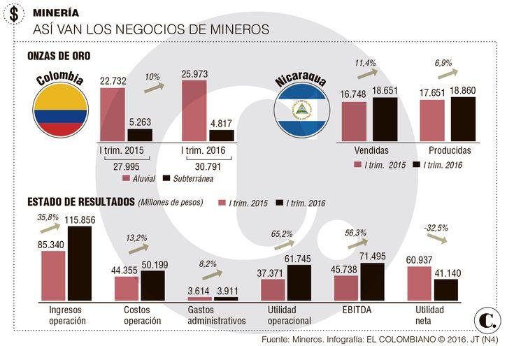 Resultados de Mineros S.A. a marzo de 2016