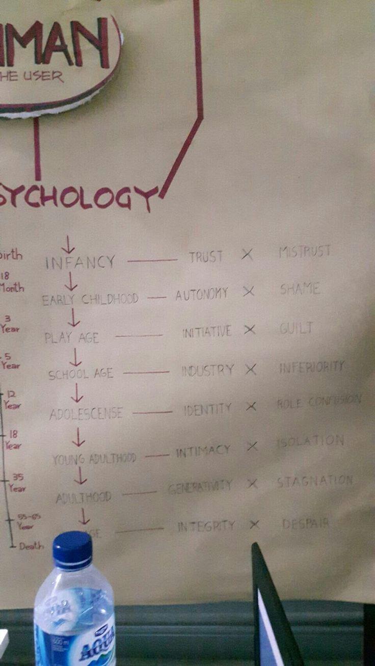 Workpart - Human psychology - abram stevano - kelompok 5 - kelas 1