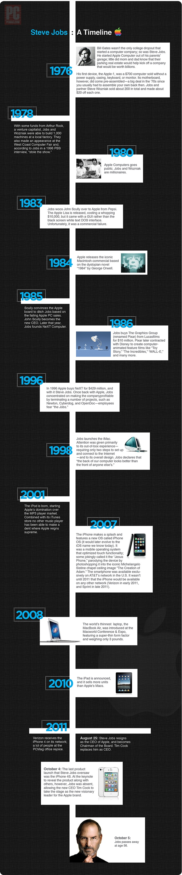 Steve jobs a timeline visit our new infographic gallery at http