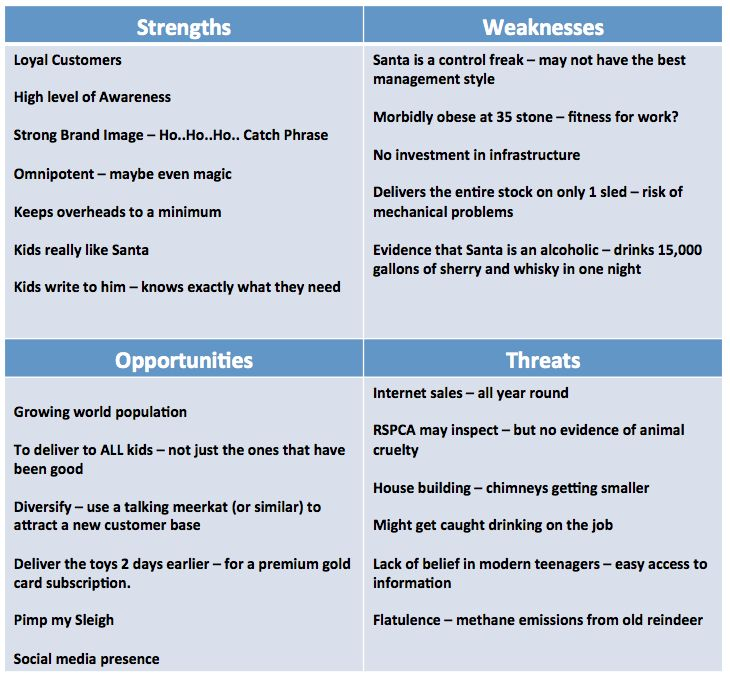 45 best Business Models images on Pinterest Business management - swot analysis example