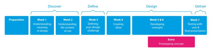 MOOC Product Design : The Delft Design Approach : How is the course structured?