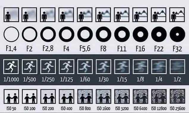 Learning even just the basics of photography takes a bit of work and one of the more complex ideas is the relationship between ISO, aperture, and shutter speed. Lifehack has a graphic that helps make sense of it.