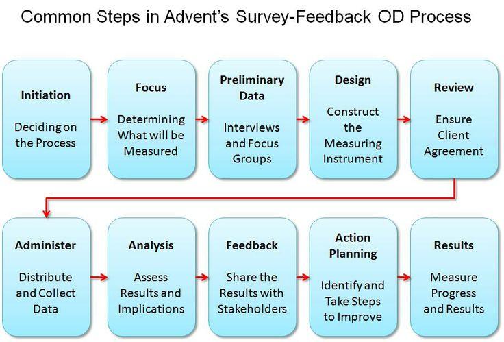 organizational development , Management, and Organizational - feedback survey template
