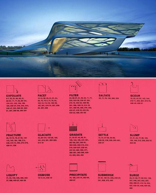 A really Good (CRITICAL) essay on LandForm Urbanism by David Heymann  Image: Zaha Hadid, Opera Hall, Abu Dhabi